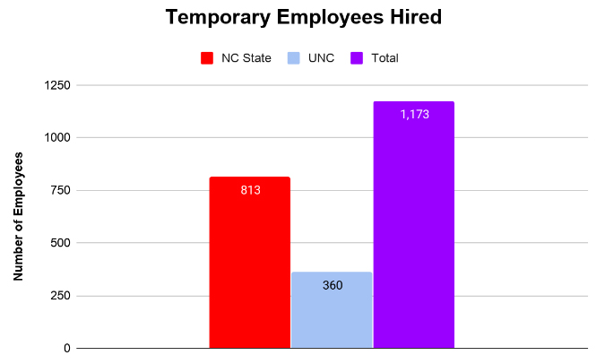 UTS Temporary Employees Hired in 2019 - 1173