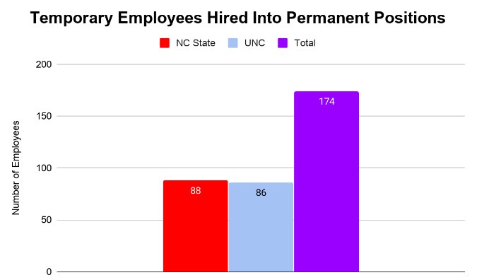 UTS Temporary Employees Made Permanent in 2019 - 174